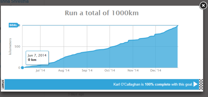 Source: runkeeper.com